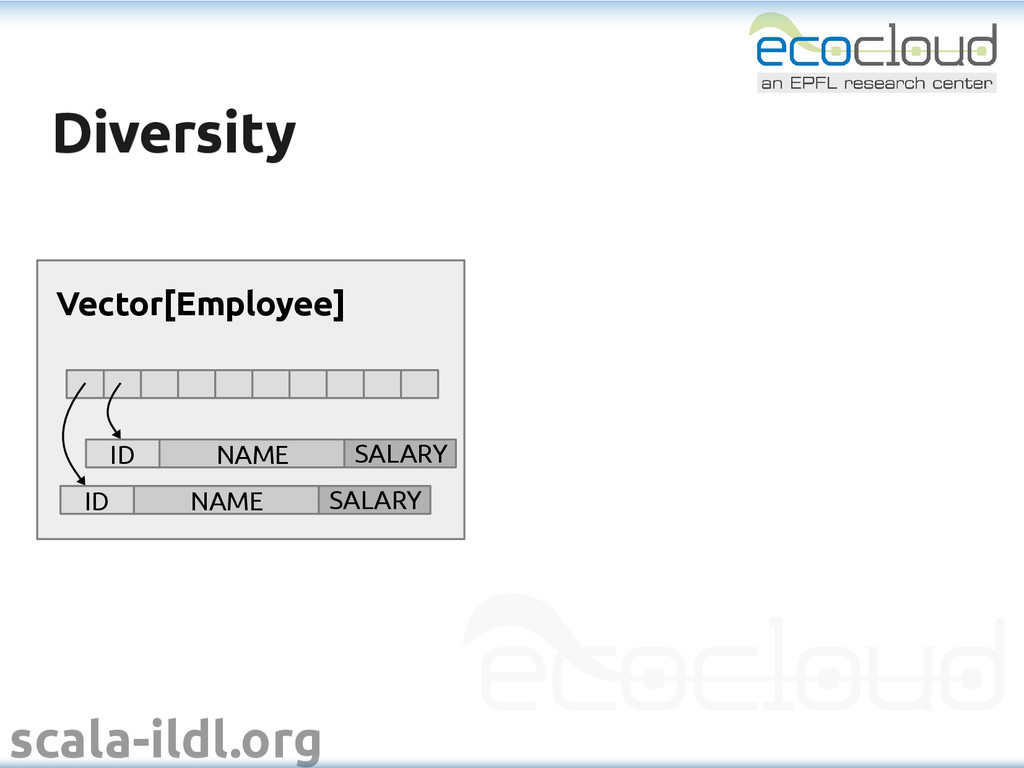 scala-ildl.org Diversity Diversity Vector[Emplo...