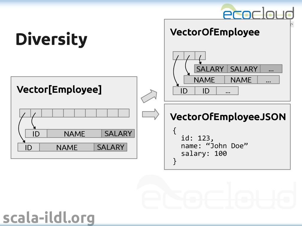 scala-ildl.org Diversity Diversity NAME ... NAM...