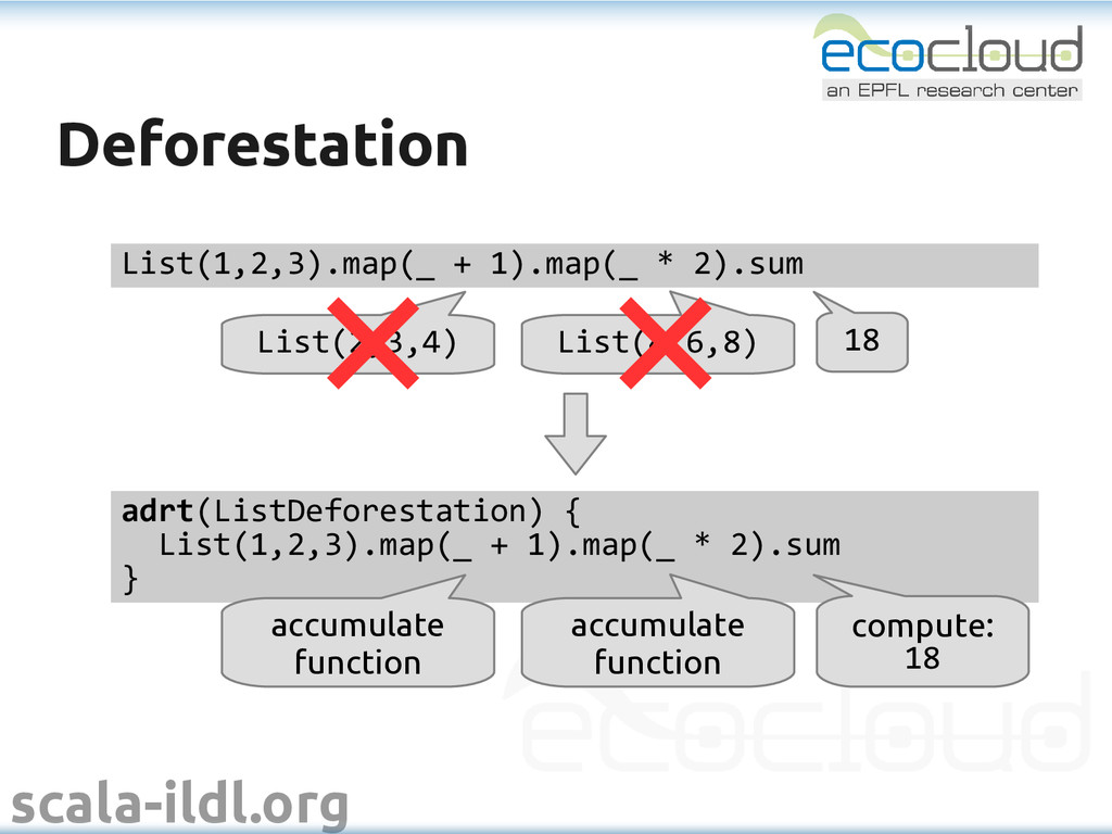 scala-ildl.org Deforestation Deforestation List...