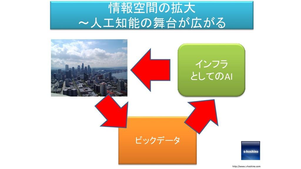 情報空間の拡大 ~人工知能の舞台が広がる http://www.s-hoshino.com ビ...