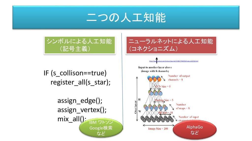 二つの人工知能 IF (s_collison==true) register_all(s_st...
