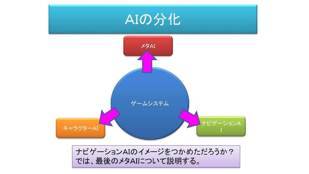 AIの分化 ゲームシステム メタAI キャラクターAI ナビゲーションA I ナビゲーションA...