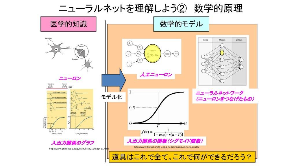 ニューラルネットを理解しよう② 数学的原理 http://www.pri.kyoto-u.ac...
