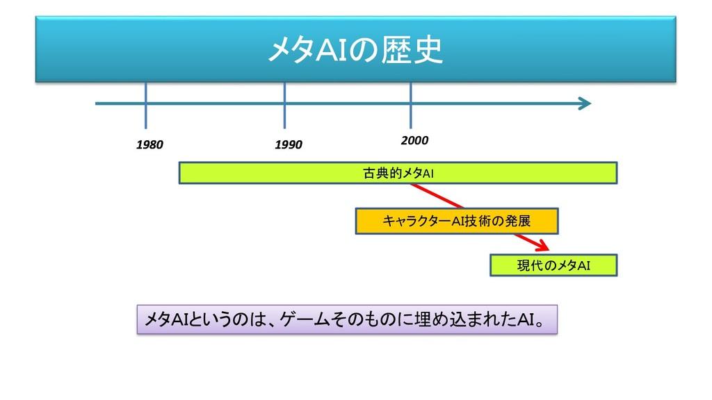 メタAIの歴史 1980 1990 メタAIというのは、ゲームそのものに埋め込まれたAI。 1...