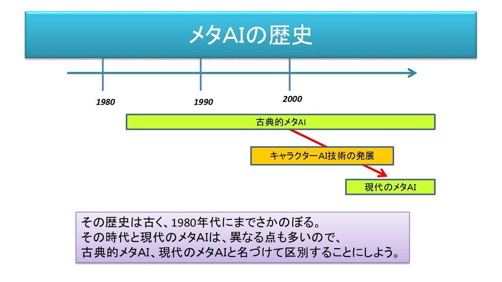 メタAIの歴史 1980 1990 2000 古典的メタAI 現代のメタAI キャラクターAI...