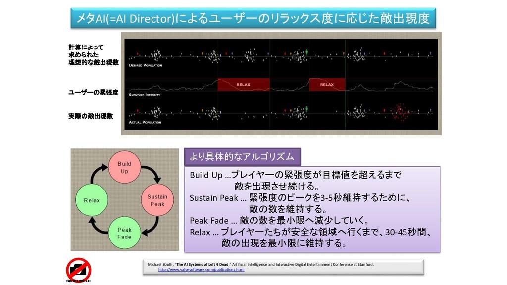 メタAI(=AI Director)によるユーザーのリラックス度に応じた敵出現度 ユーザーの緊...