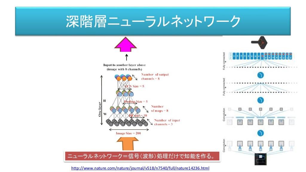 深階層ニューラルネットワーク http://www.nature.com/nature/jou...