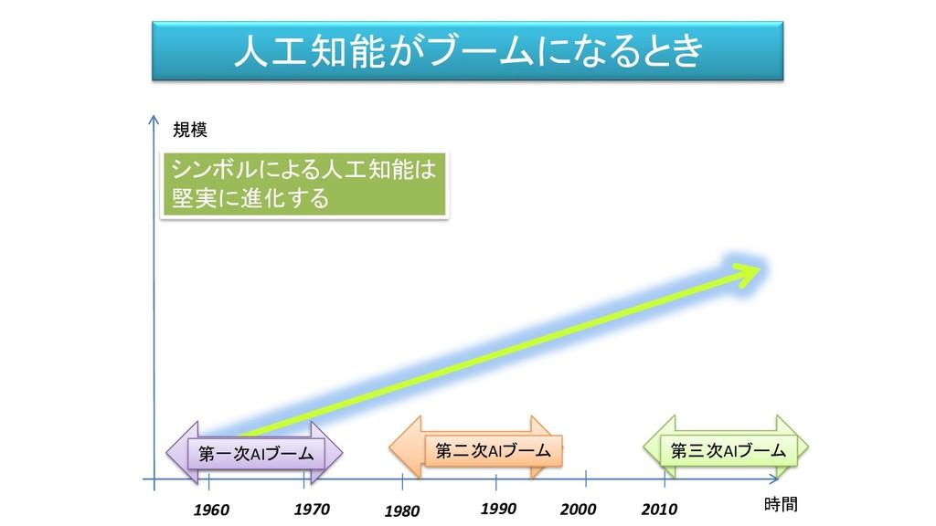人工知能がブームになるとき 時間 規模 1960 1990 2000 第一次AIブーム 第二次...
