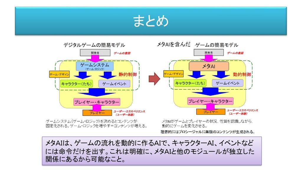 まとめ メタAIは、ゲームの流れを動的に作るAIで、キャラクターAI、イベントなど には命令だ...