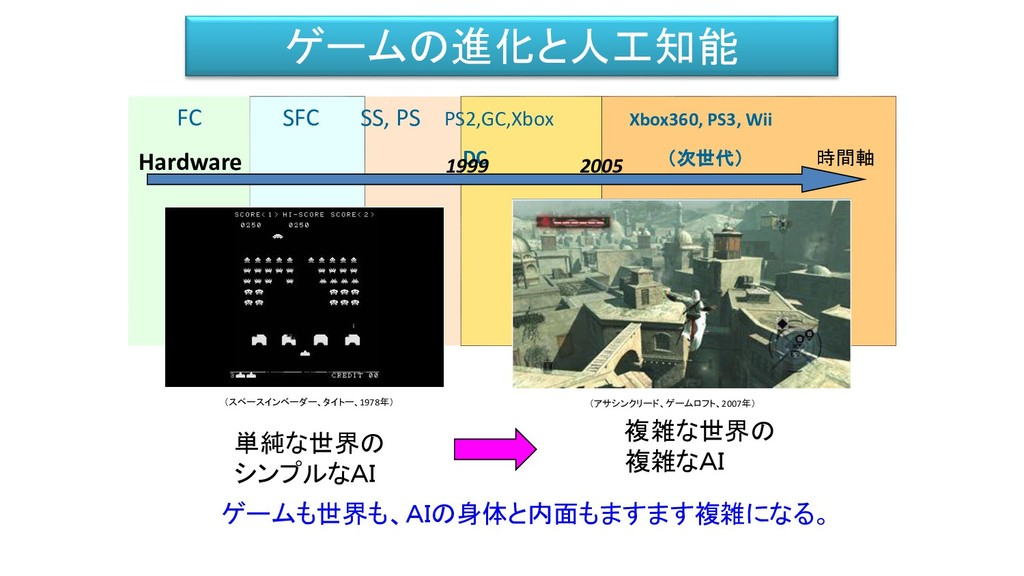 FC SFC SS, PS PS2,GC,Xbox Xbox360, PS3, Wii DC ...