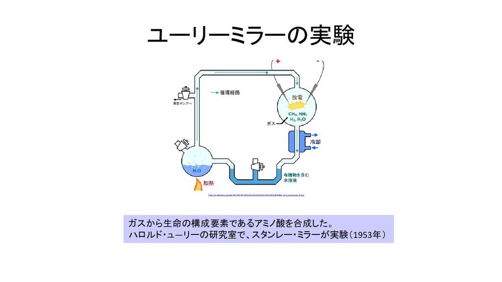 ユーリーミラーの実験 ガスから生命の構成要素であるアミノ酸を合成した。 ハロルド・ュ―リーの研...