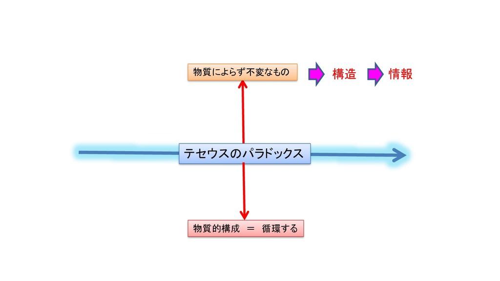テセウスのパラドックス 物質的構成 = 循環する 物質によらず不変なもの 構造 情報