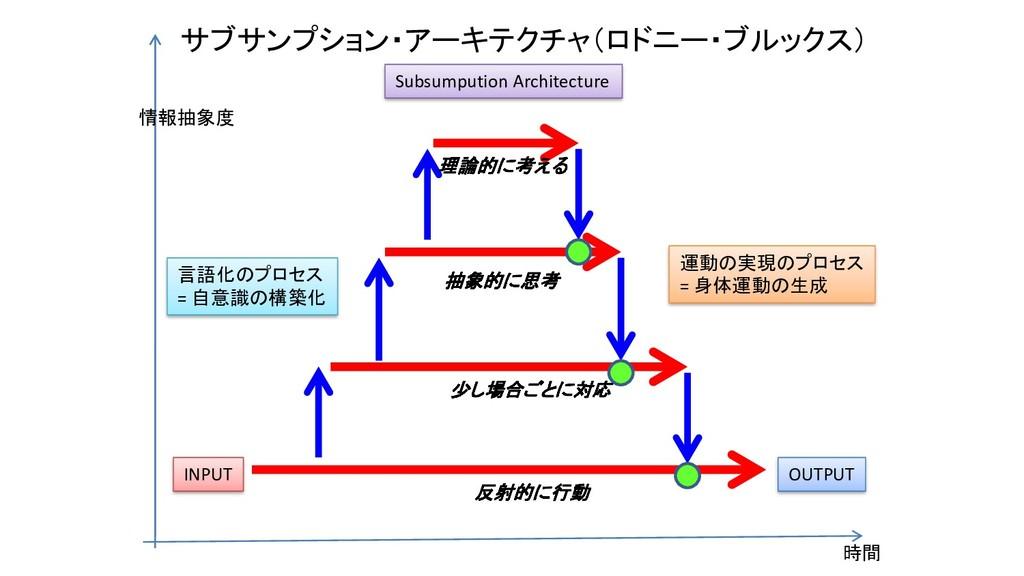 サブサンプション・アーキテクチャ(ロドニー・ブルックス) INPUT OUTPUT 時間 情報...