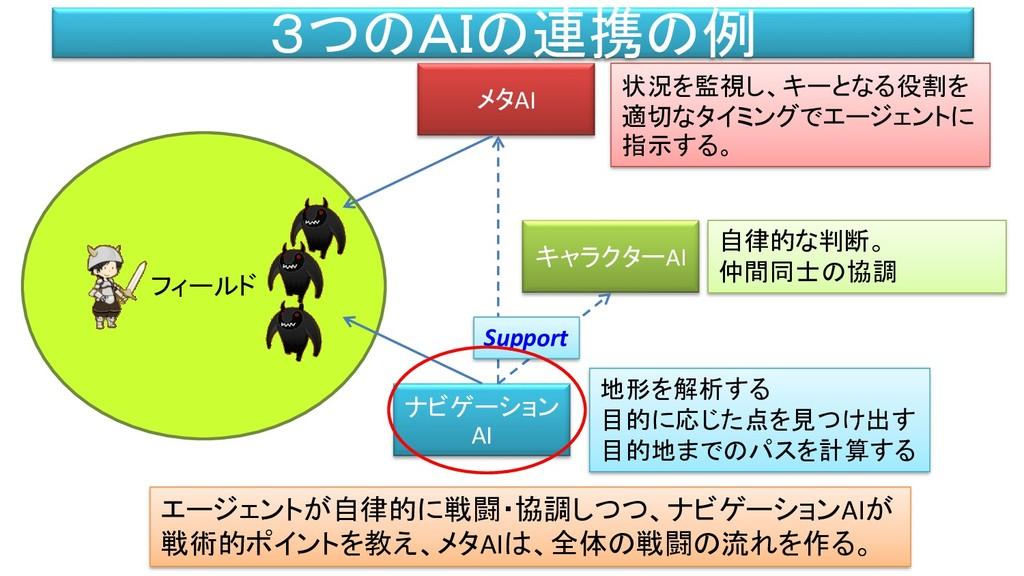 フィールド 3つのAIの連携の例 ナビゲーション AI メタAI キャラクターAI 状況を監視...