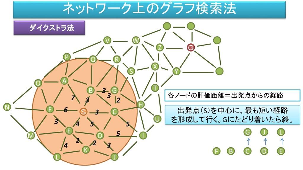 ネットワーク上のグラフ検索法 ダイクストラ法 M F L B A S O P D C G S ...