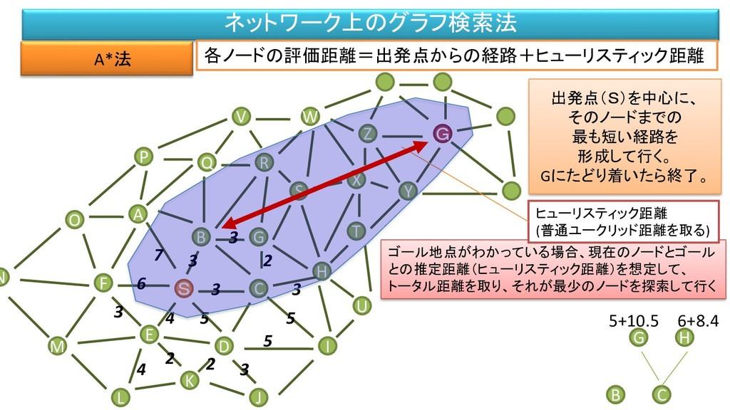 ネットワーク上のグラフ検索法 A*法 M F L B A S O P D C G S V H ...
