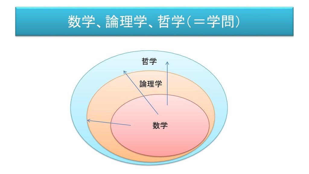 哲学 論理学 数学、論理学、哲学(=学問) 数学