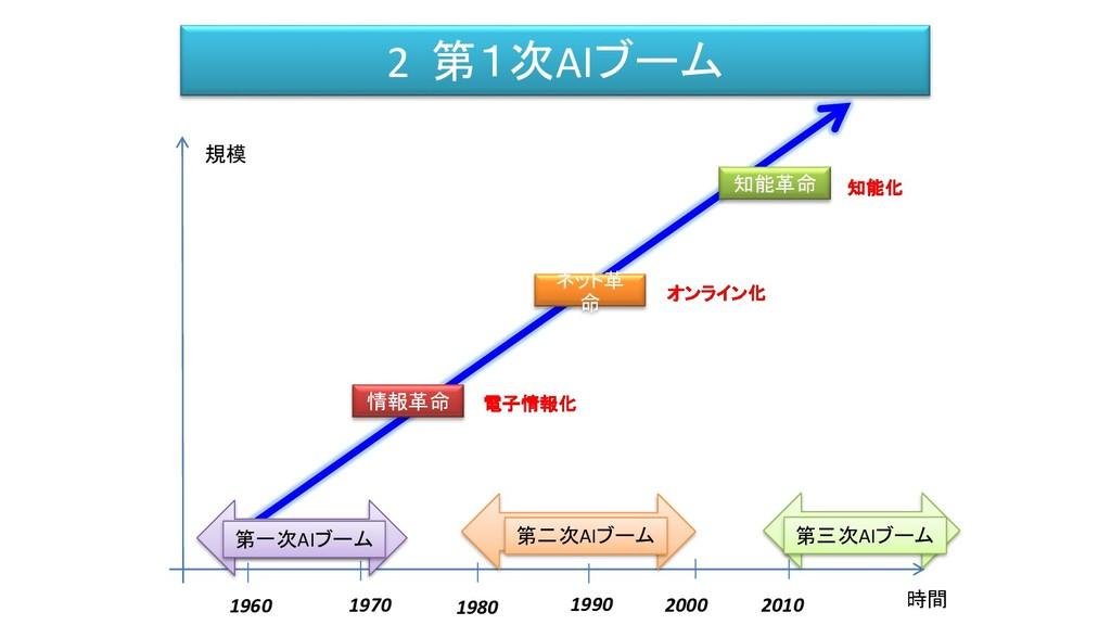 2 第1次AIブーム 時間 規模 情報革命 ネット革 命 知能革命 電子情報化 オンライン化 ...