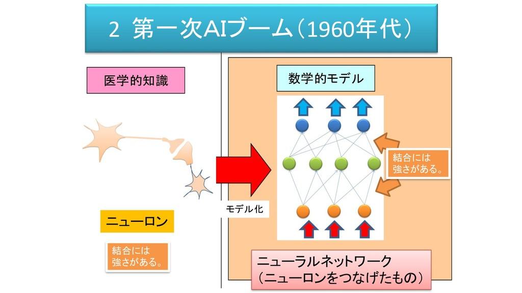 医学的知識 モデル化 数学的モデル ニューロン ニューラルネットワーク (ニューロンをつなげた...