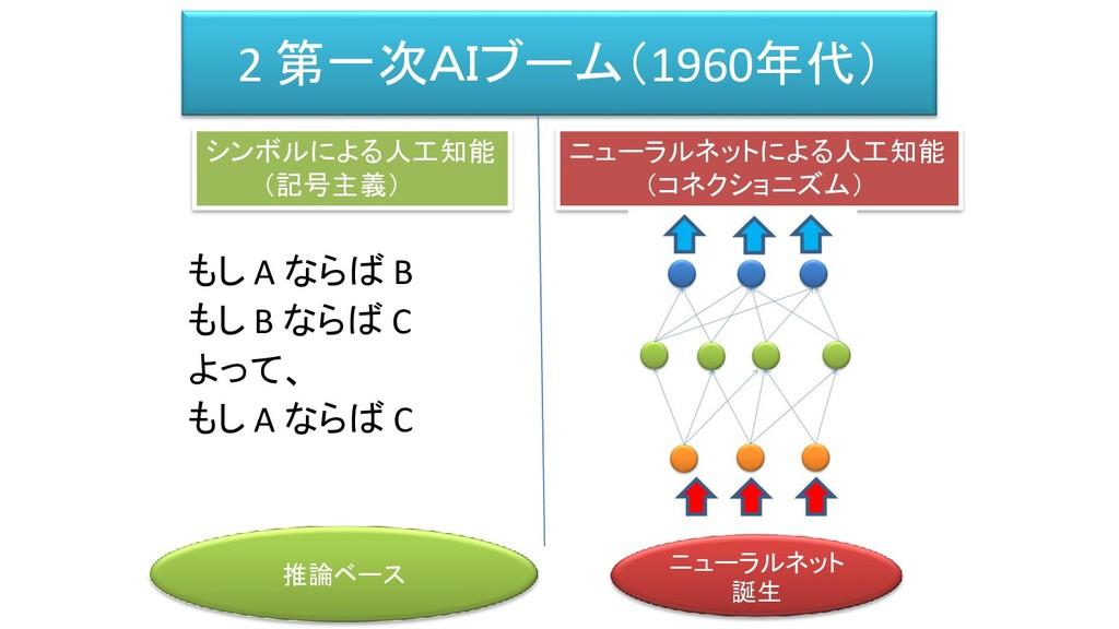 2 第一次AIブーム(1960年代) もし A ならば B もし B ならば C よって、 も...