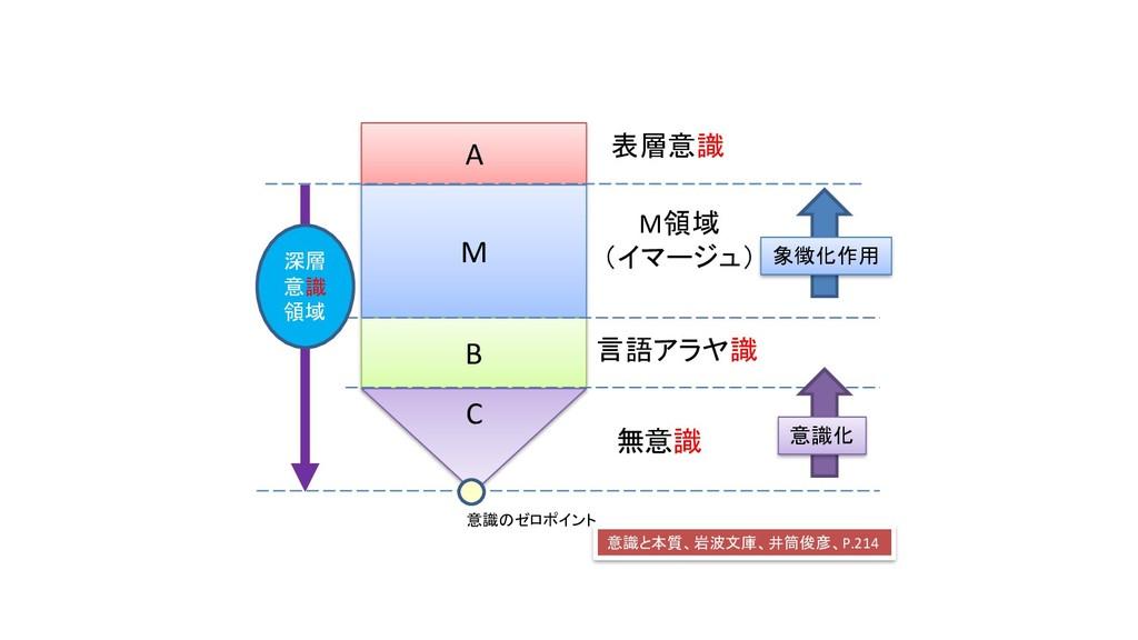 A M B C 表層意識 言語アラヤ識 M領域 (イマージュ) 無意識 意識のゼロポイント 象...