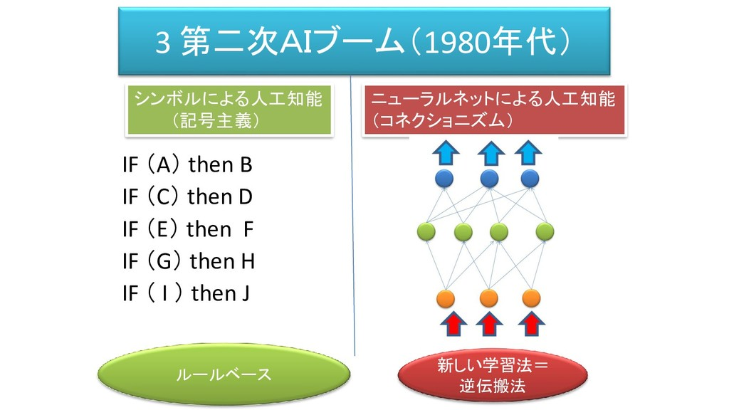 3 第二次AIブーム(1980年代) IF (A) then B IF (C) then D ...