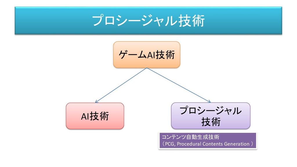プロシージャル技術 ゲームAI技術 AI技術 プロシージャル 技術 コンテンツ自動生成技術 (...