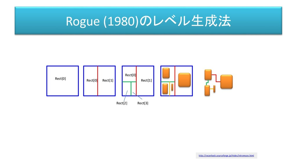 Rogue (1980)のレベル生成法 Rect[0] Rect[0] Rect[1] Rec...