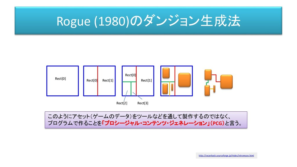 Rogue (1980)のダンジョン生成法 Rect[0] Rect[0] Rect[1] R...