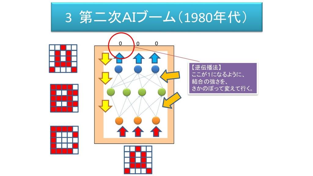 3 第二次AIブーム(1980年代) 0 0 0 【逆伝播法】 ここが1になるように、 結合の...