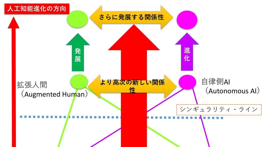 シンギュラリティ・ライン 拡張人間 (Augmented Human) 自律側AI (Auto...