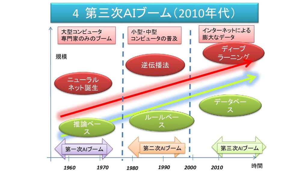 インターネットによる 膨大なデータ 4 第三次AIブーム(2010年代) 時間 規模 1960...