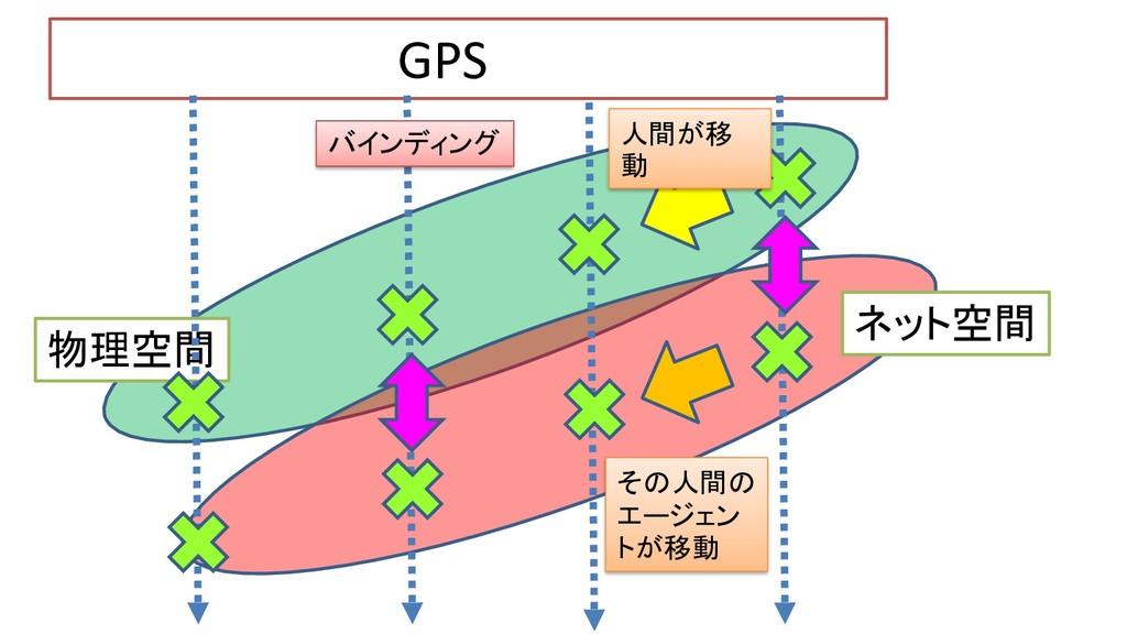 物理空間 ネット空間 GPS バインディング 人間が移 動 その人間の エージェン トが移動