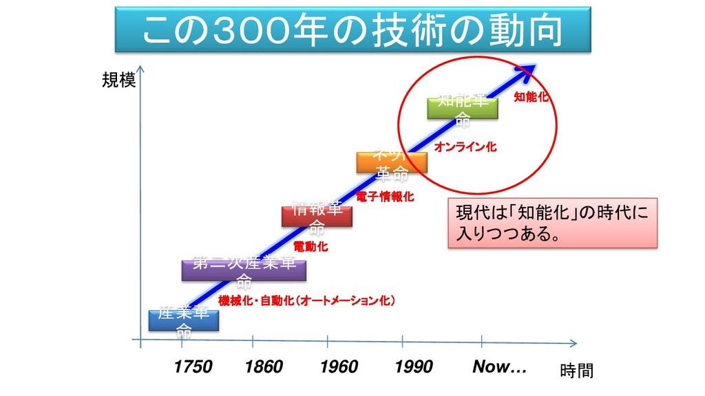 この300年の技術の動向 時間 規模 産業革 命 情報革 命 ネット 革命 知能革 命 機械化...