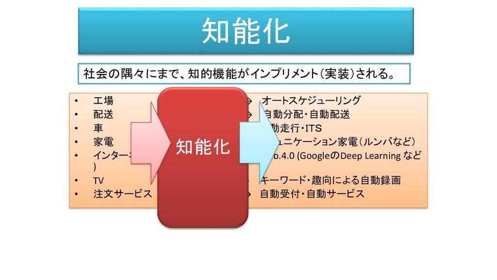 知能化 • 工場 → (知能化) → オートスケジューリング • 配送 → (知能化) → 自...