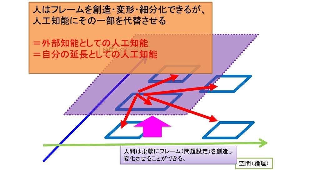 時間(イメージ) 空間(論理) 人間は柔軟にフレーム(問題設定)を創造し 変化させることができ...