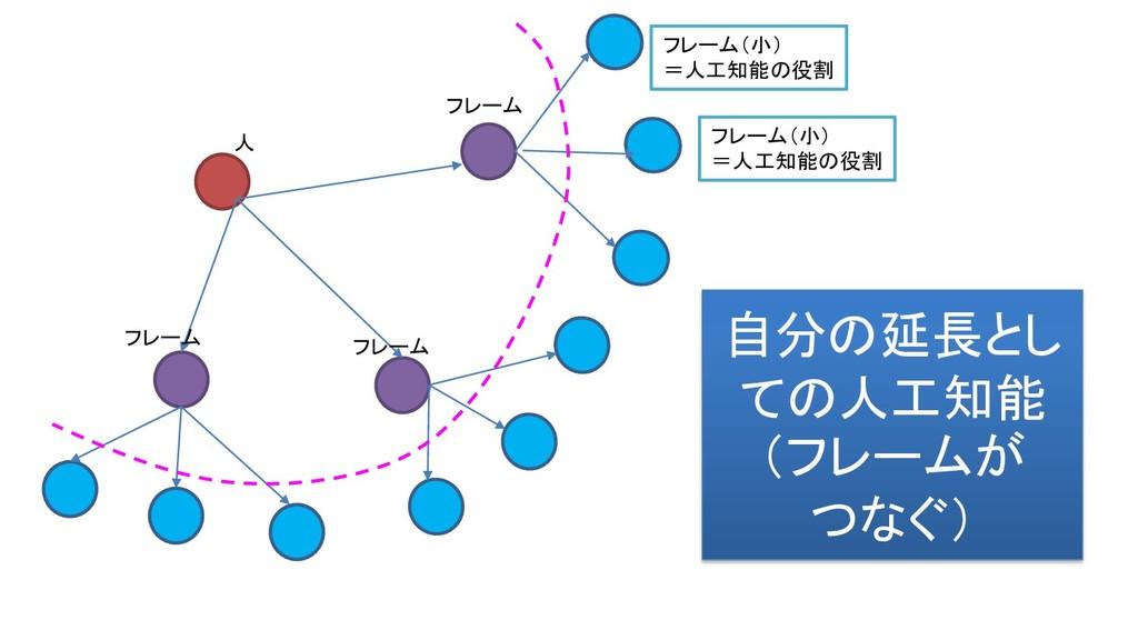 人 フレーム フレーム フレーム フレーム(小) =人工知能の役割 フレーム(小) =人工知能...