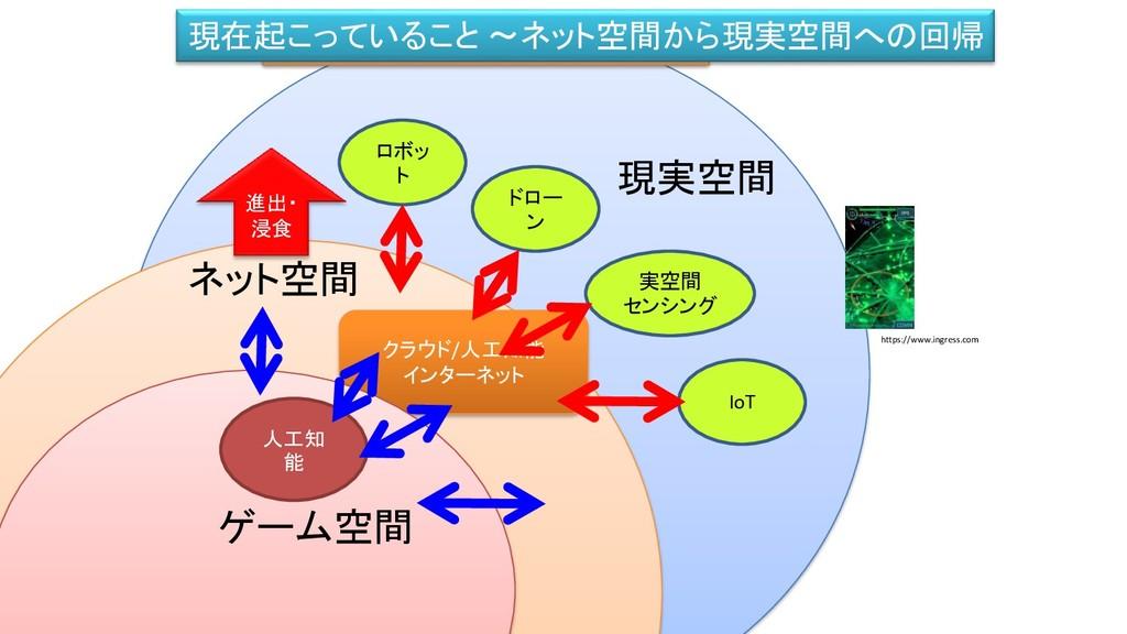 IT技術による新しい現実空間のサービス(新規) ネット空間 現実空間 クラウド/人工知能 イン...