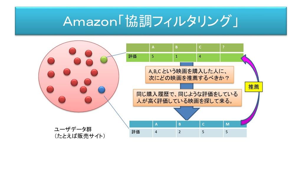 Amazon「協調フィルタリング」 ユーザデータ群 (たとえば販売サイト) A B C ? 評...