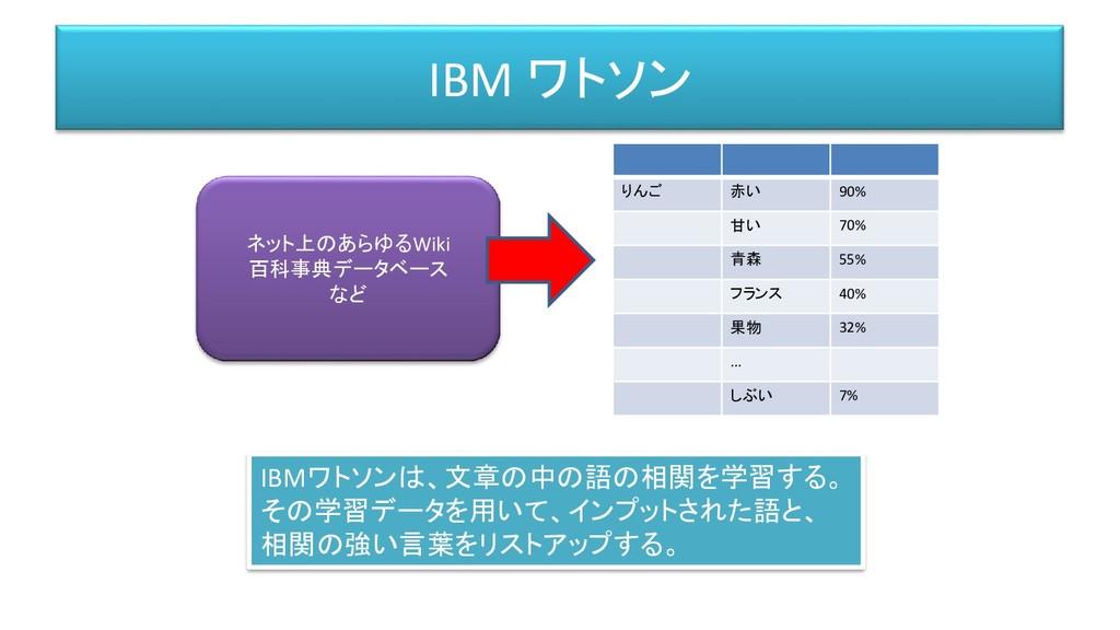 IBM ワトソン ネット上のあらゆるWiki 百科事典データベース など りんご 赤い 90%...