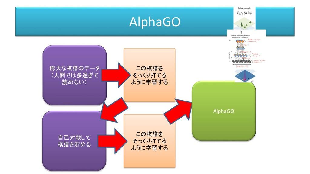 AlphaGO 膨大な棋譜のデータ (人間では多過ぎて 読めない) この棋譜を そっくり打てる...