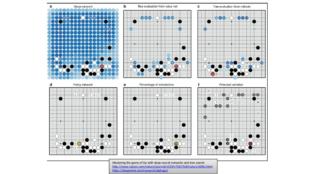 Mastering the game of Go with deep neural netwo...