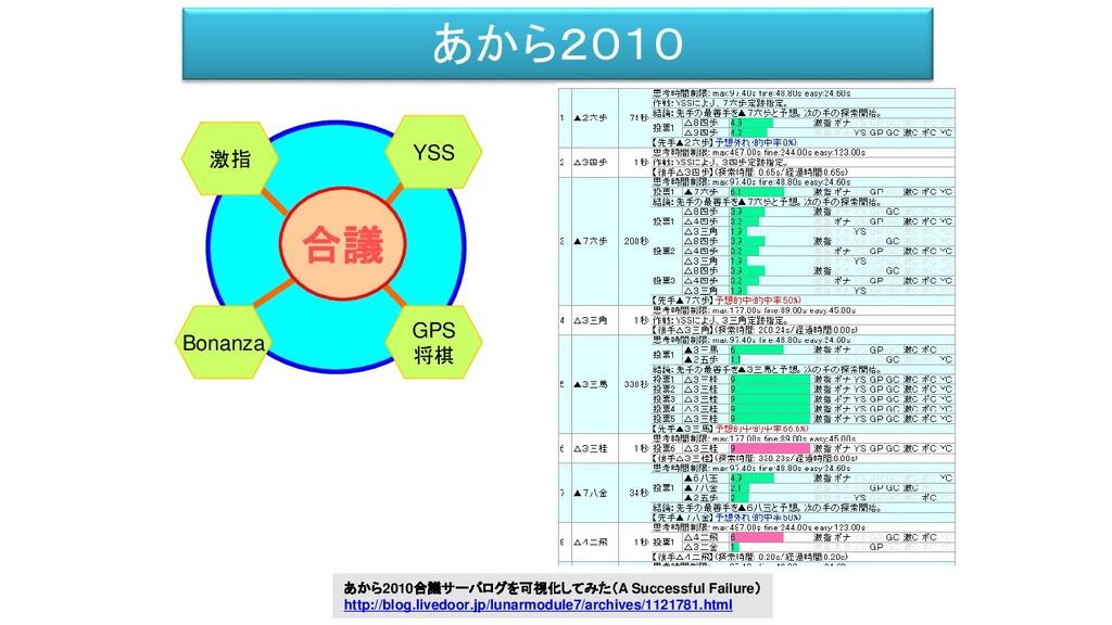 あから2010 激指 YSS 合議 Bonanza GPS 将棋 あから2010合議サーバログ...