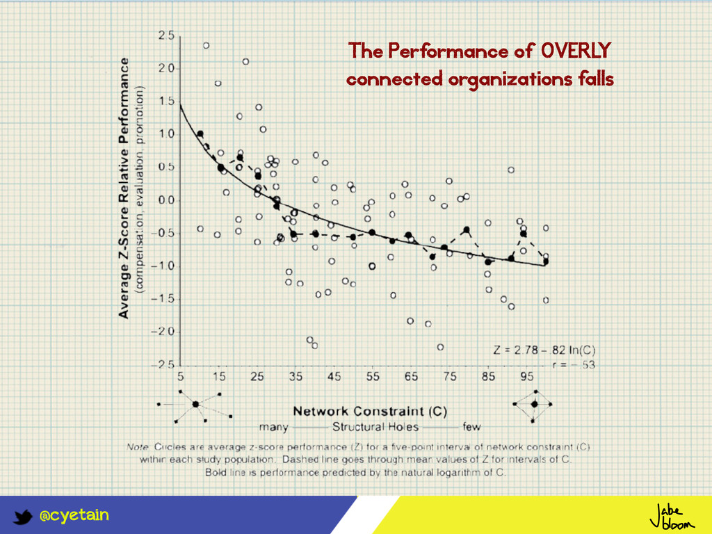 @cyetain The Perf ormance of OVERL Y connected ...