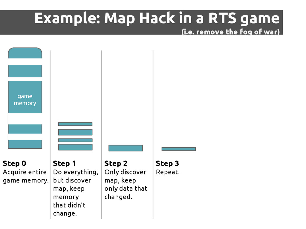 Example: Map Hack in a RTS game (i.e. remove th...