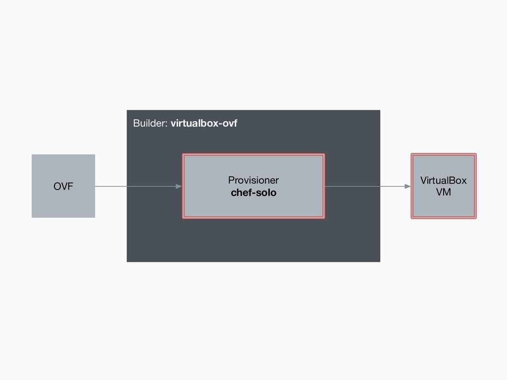 Builder: virtualbox-ovf VirtualBox VM Provision...