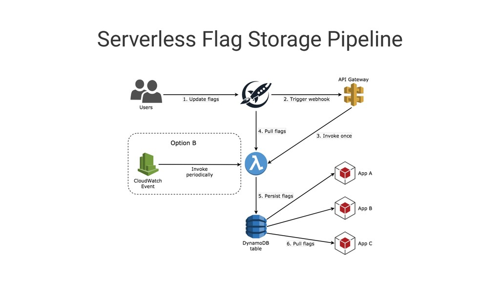 Serverless Flag Storage Pipeline