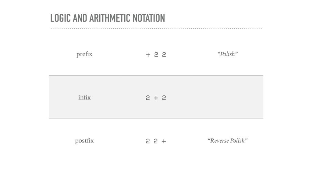 "LOGIC AND ARITHMETIC NOTATION prefix + 2 2 ""Poli..."