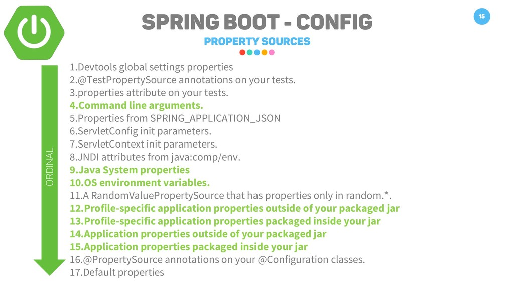 Spring Boot - Config Property Sources 15 1.Devt...