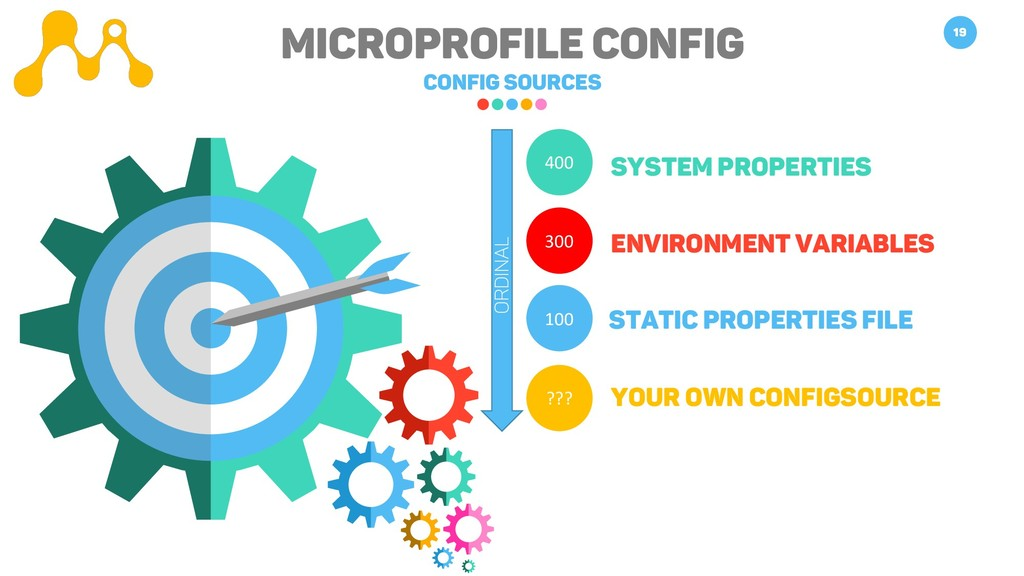 Microprofile Config Config Sources 19 Static Pr...